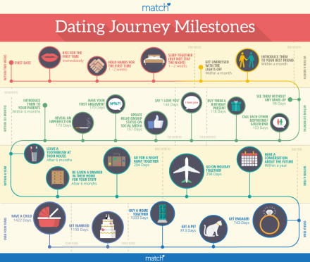 Dating Timeline Infographic