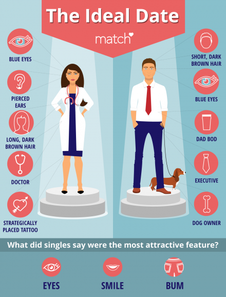 Ideal Date Infographic